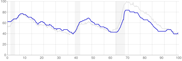 Texas monthly unemployment rate chart from 1990 to May 2018